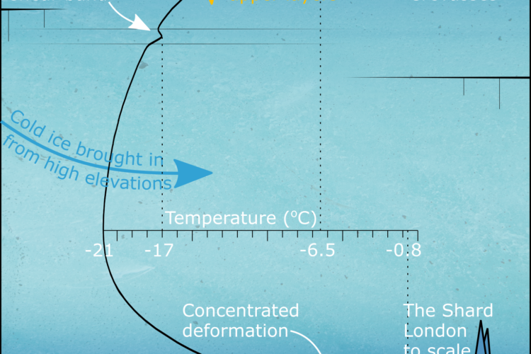 Fibre-optic experiment produces the most detailed temperature record from the Greenland Ice Sheet